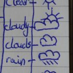 Weather Notation