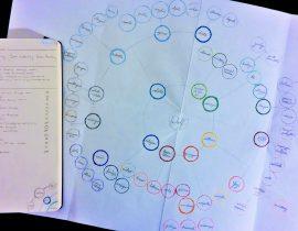 Molecular Mind Mapping in Moleskine