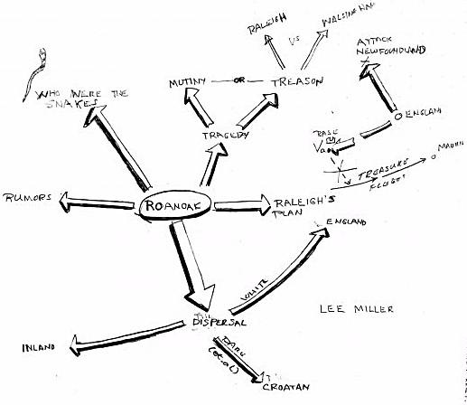 Mindmap of Roanoak