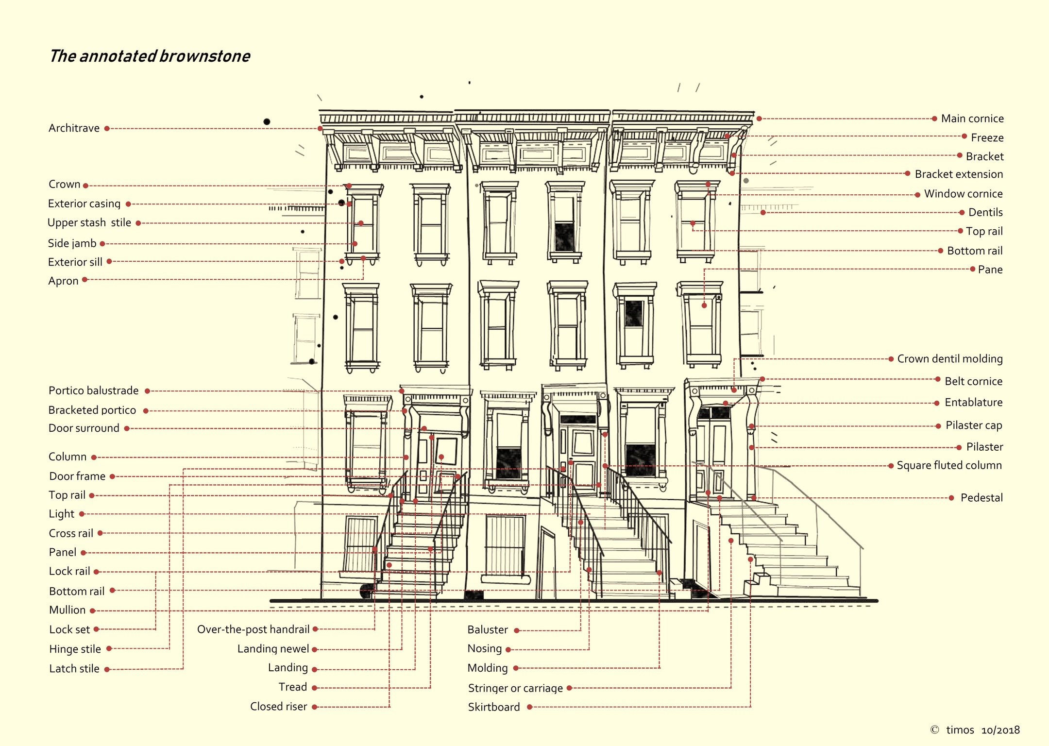 annotated brownstones