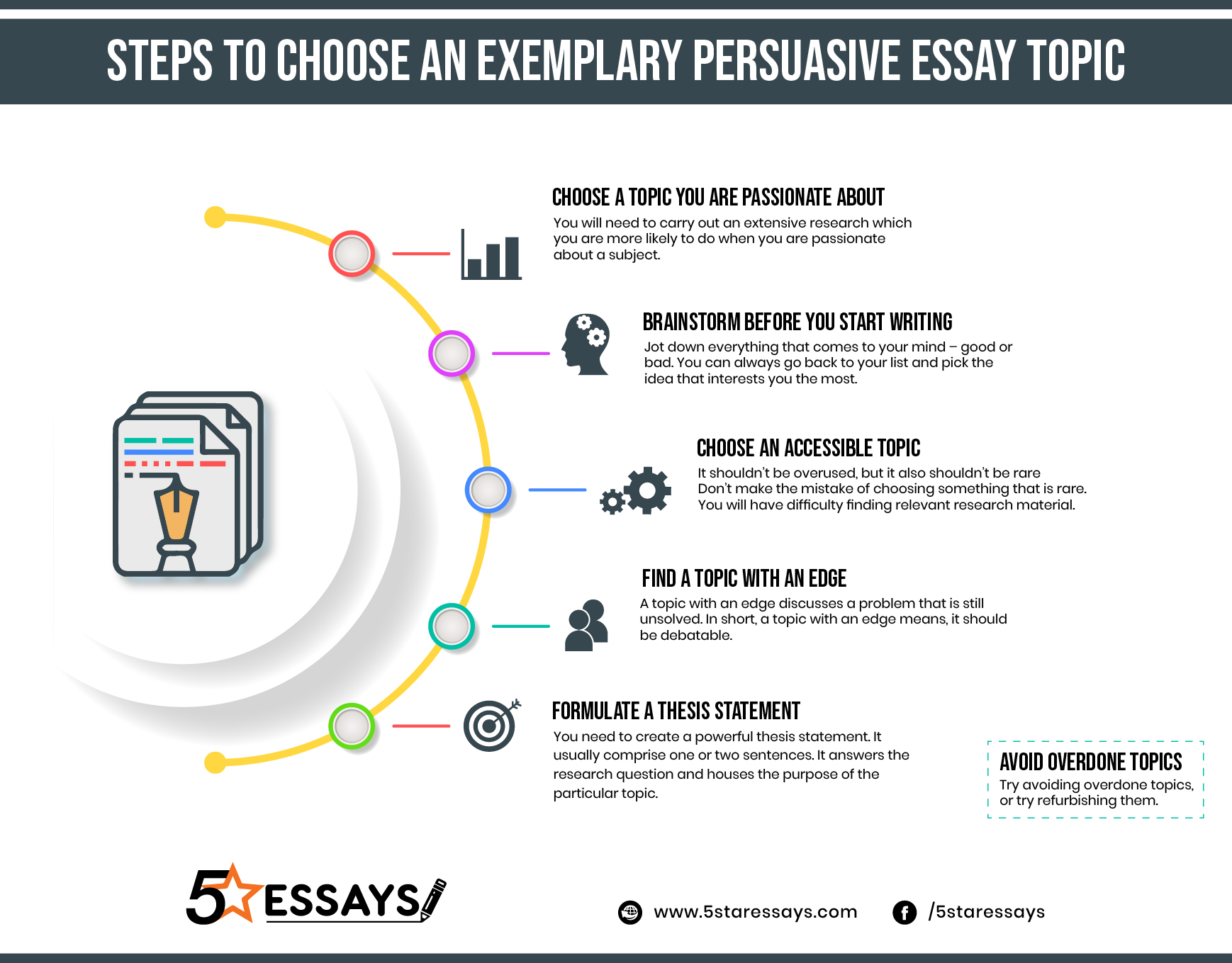 Steps To Choose an Exemplary Persuasive Essay Topic