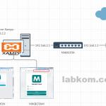 Install MIKHMON dan MIKBOTAM di Localhost Bisa di Akses Online dengan Subdomain