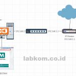 MIKBOTAM di Localhost Bisa di Akses Online dengan Subdomain