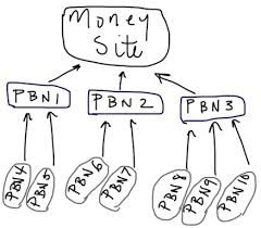 How to Build a Valuable PBN by 42 Networks